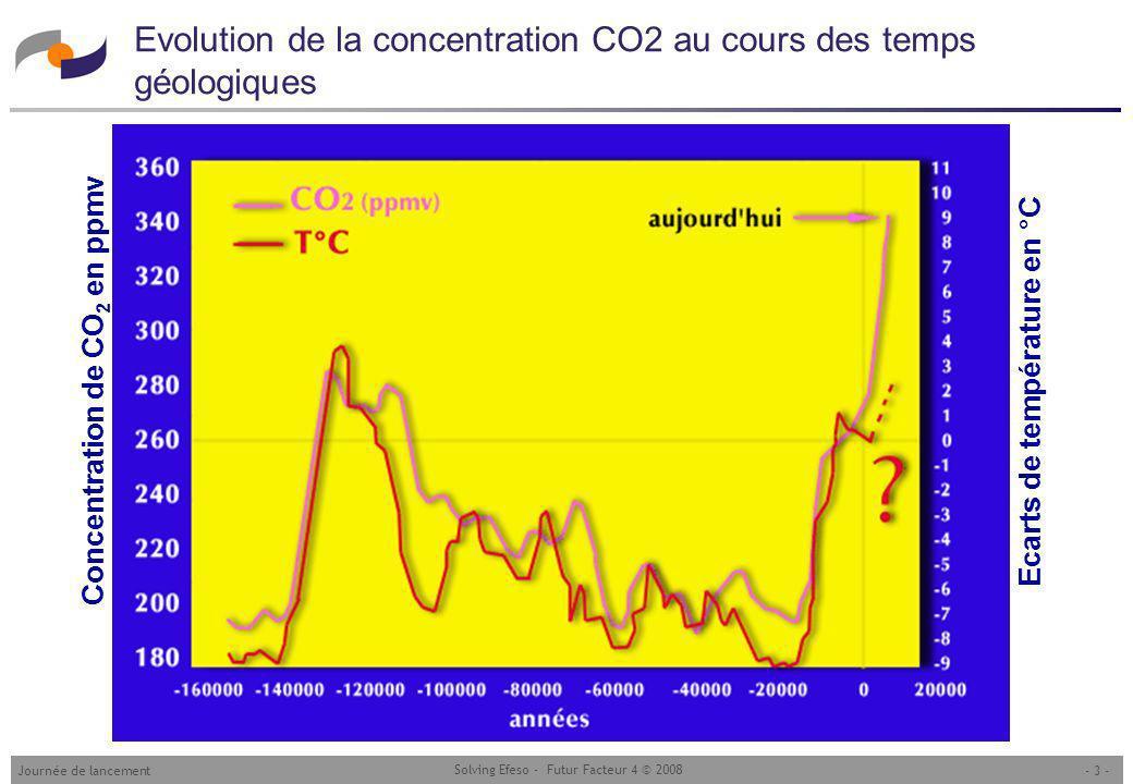 - 3 -Journée de lancement Solving Efeso - Futur Facteur 4 © 2008 Evolution de la concentration CO2 au cours des temps géologiques Ecarts de température en °C Concentration de CO 2 en ppmv