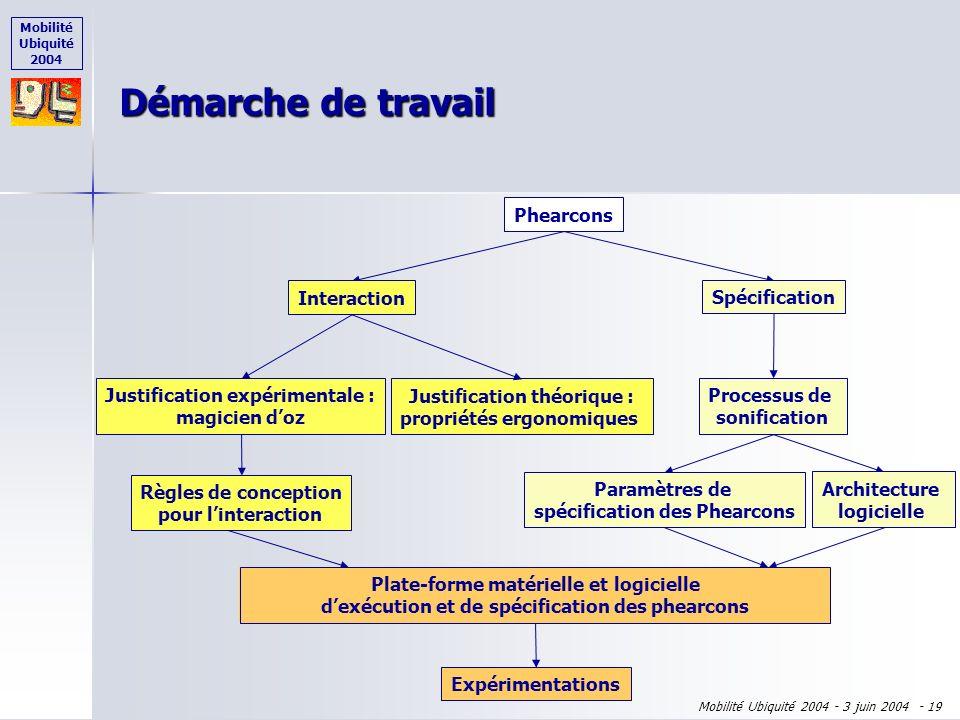 Mobilité Ubiquité 2004 Mobilité Ubiquité 2004 - 3 juin 2004 - 18 Plan de l'exposé Phearcons = Phicons + Earcons Phearcons = Phicons + Earcons Démarche