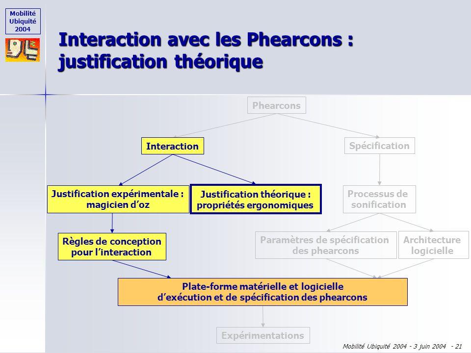 Mobilité Ubiquité 2004 Mobilité Ubiquité 2004 - 3 juin 2004 - 20 Plan de l'exposé Phearcons = Phicons + Earcons Phearcons = Phicons + Earcons Démarche