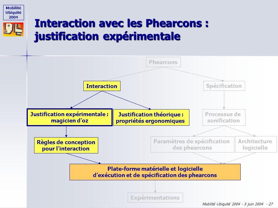 Mobilité Ubiquité 2004 Mobilité Ubiquité 2004 - 3 juin 2004 - 26 Adaptabilité Adaptabilité Familiarité Familiarité Concision de la manipulation des so