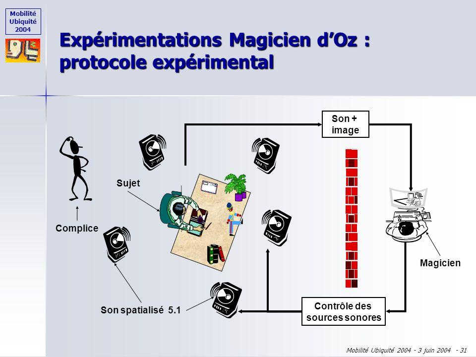 Mobilité Ubiquité 2004 Mobilité Ubiquité 2004 - 3 juin 2004 - 30 11 sujets 11 sujets non experts et non informaticiens non experts et non informaticie