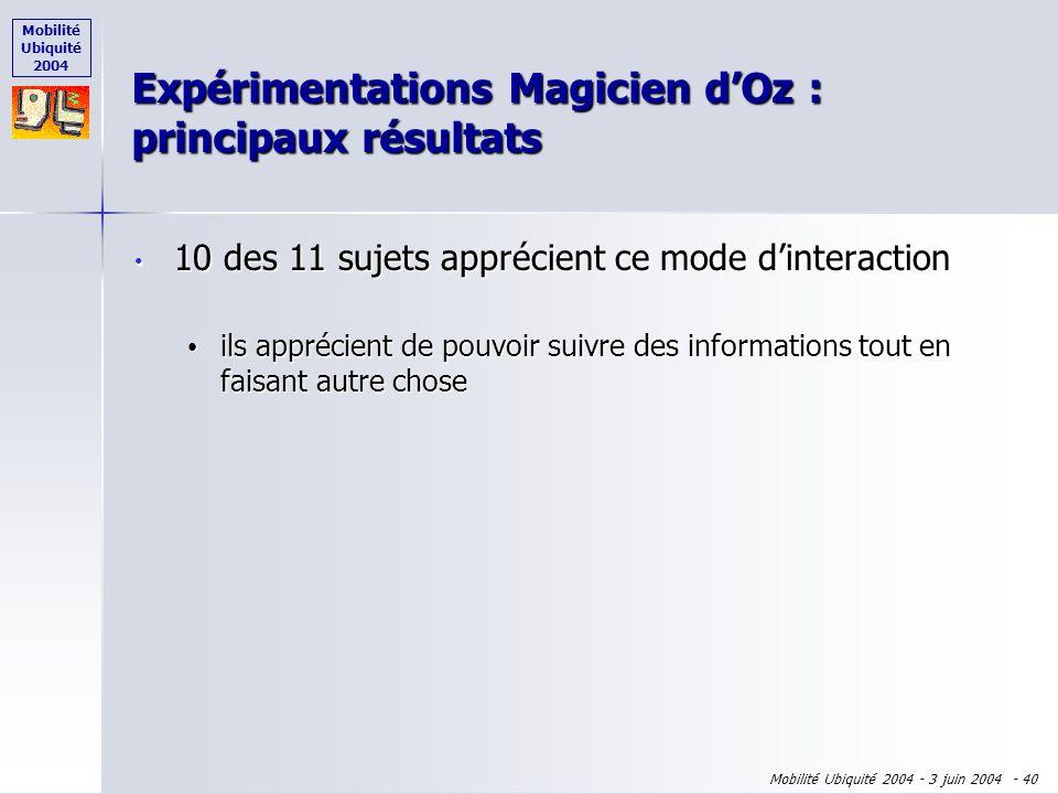 Mobilité Ubiquité 2004 Mobilité Ubiquité 2004 - 3 juin 2004 - 39 10 des 11 sujets apprécient ce mode dinteraction 10 des 11 sujets apprécient ce mode