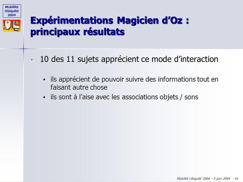 Mobilité Ubiquité 2004 Mobilité Ubiquité 2004 - 3 juin 2004 - 40 10 des 11 sujets apprécient ce mode dinteraction 10 des 11 sujets apprécient ce mode
