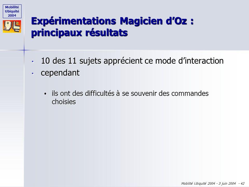 Mobilité Ubiquité 2004 Mobilité Ubiquité 2004 - 3 juin 2004 - 41 10 des 11 sujets apprécient ce mode dinteraction 10 des 11 sujets apprécient ce mode