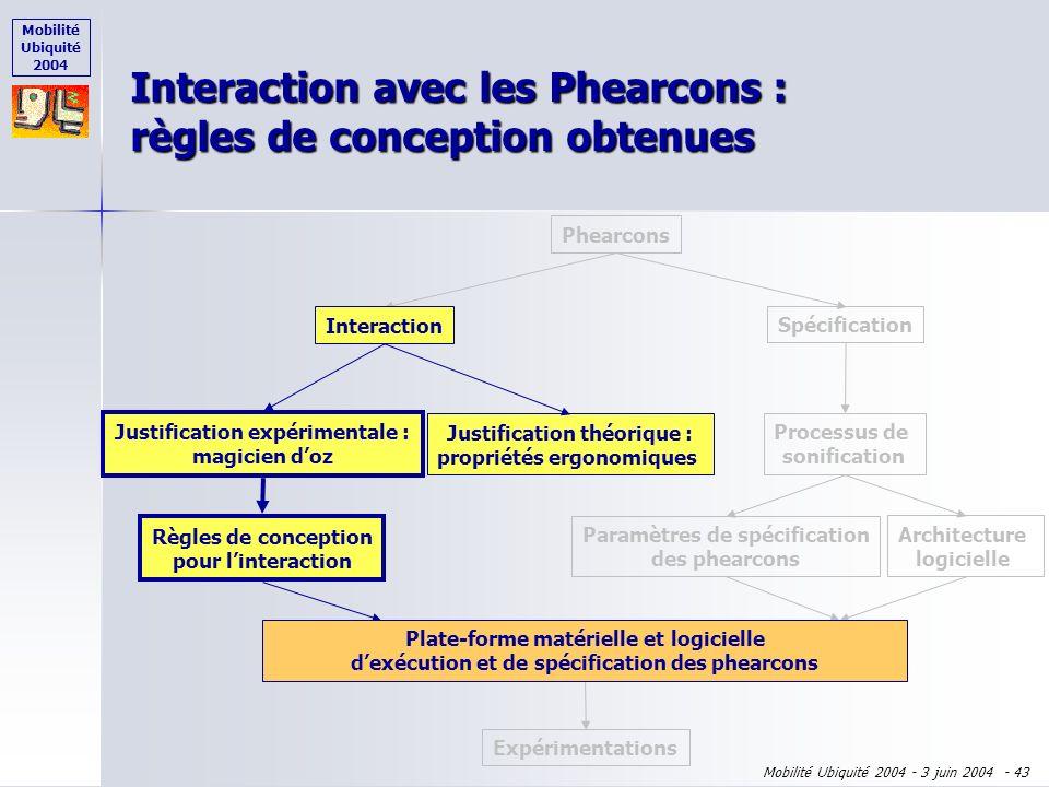 Mobilité Ubiquité 2004 Mobilité Ubiquité 2004 - 3 juin 2004 - 42 10 des 11 sujets apprécient ce mode dinteraction 10 des 11 sujets apprécient ce mode