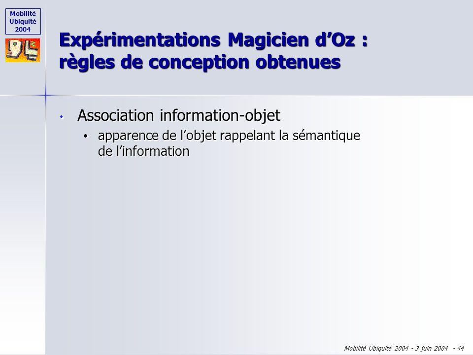 Mobilité Ubiquité 2004 Mobilité Ubiquité 2004 - 3 juin 2004 - 43 Spécification Expérimentations Phearcons Processus de sonification Architecture logic