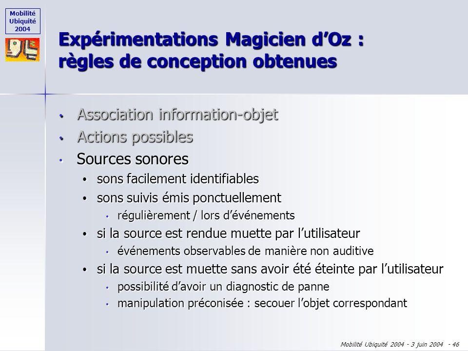 Mobilité Ubiquité 2004 Mobilité Ubiquité 2004 - 3 juin 2004 - 45 Association information-objet Association information-objet Actions possibles Actions