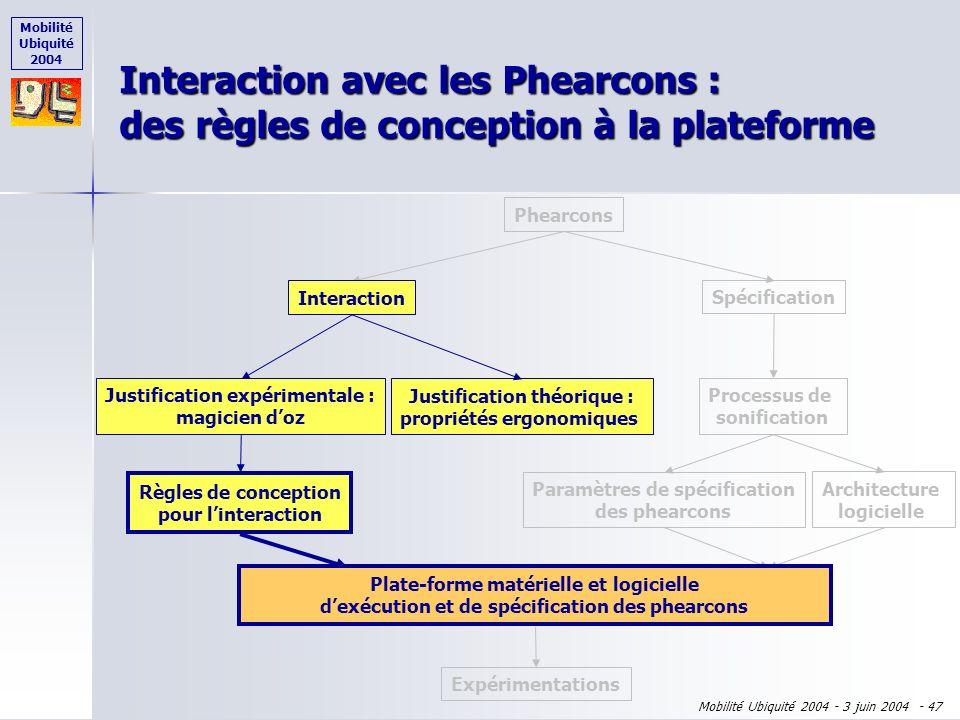Mobilité Ubiquité 2004 Mobilité Ubiquité 2004 - 3 juin 2004 - 46 Association information-objet Association information-objet Actions possibles Actions