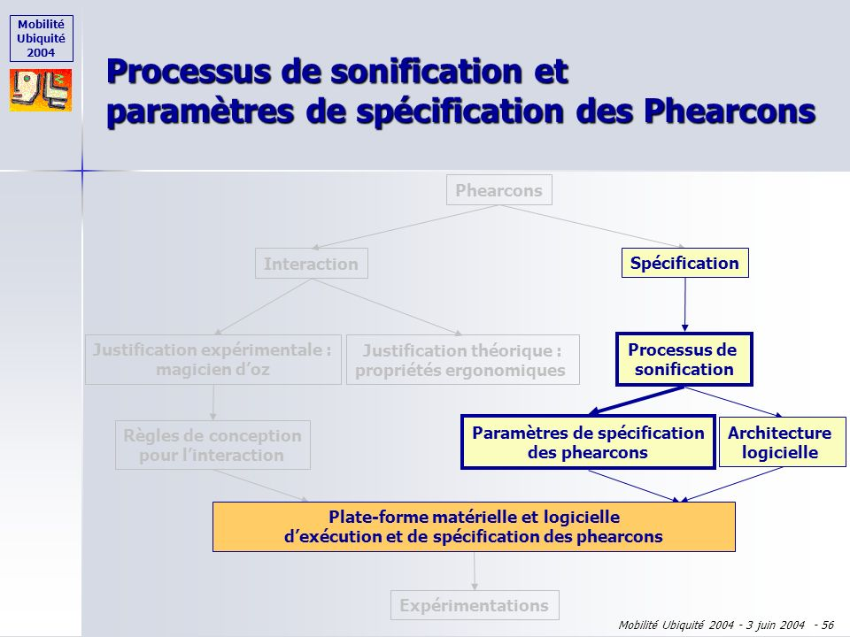Mobilité Ubiquité 2004 Mobilité Ubiquité 2004 - 3 juin 2004 - 55 Plan de l'exposé Phearcons = Phicons + Earcons Phearcons = Phicons + Earcons Démarche