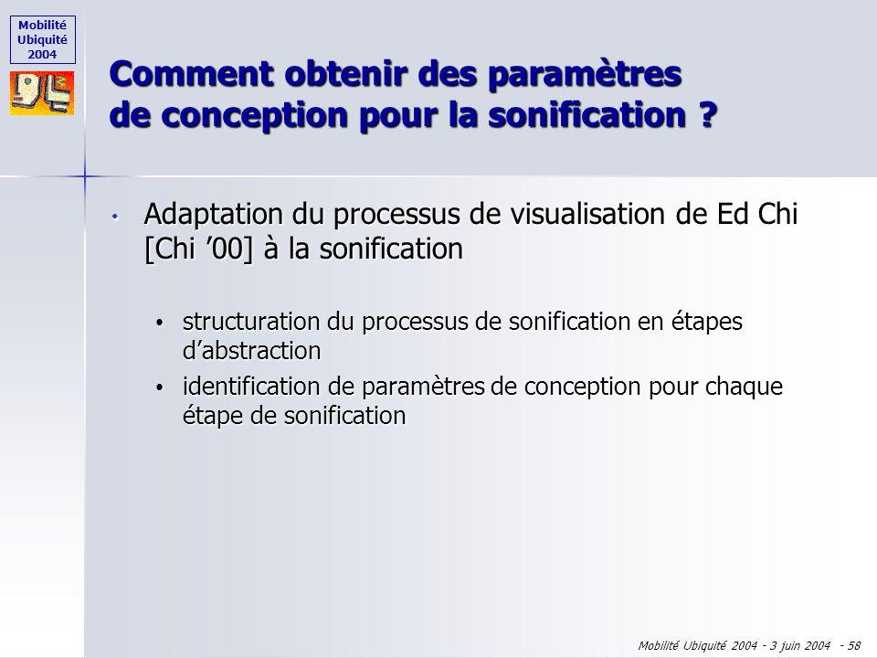 Mobilité Ubiquité 2004 Mobilité Ubiquité 2004 - 3 juin 2004 - 57 Comment spécifier les Phearcons ? Source dinformations Objet physique Son Indiquer lo