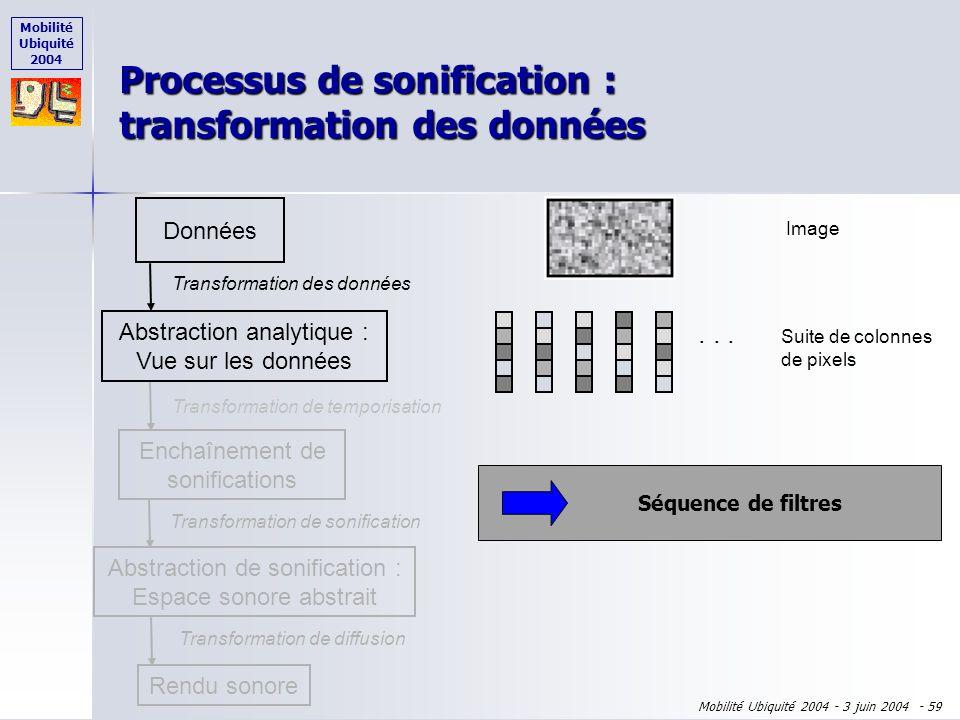Mobilité Ubiquité 2004 Mobilité Ubiquité 2004 - 3 juin 2004 - 58 Comment obtenir des paramètres de conception pour la sonification ? Adaptation du pro