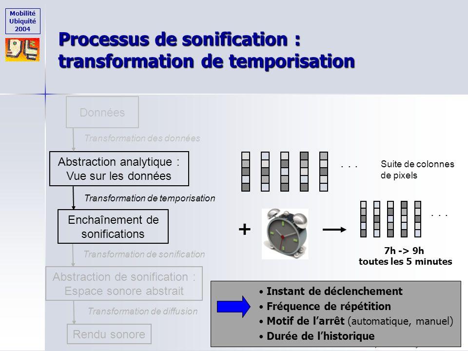 Mobilité Ubiquité 2004 Mobilité Ubiquité 2004 - 3 juin 2004 - 59 Processus de sonification : transformation des données Données Abstraction analytique
