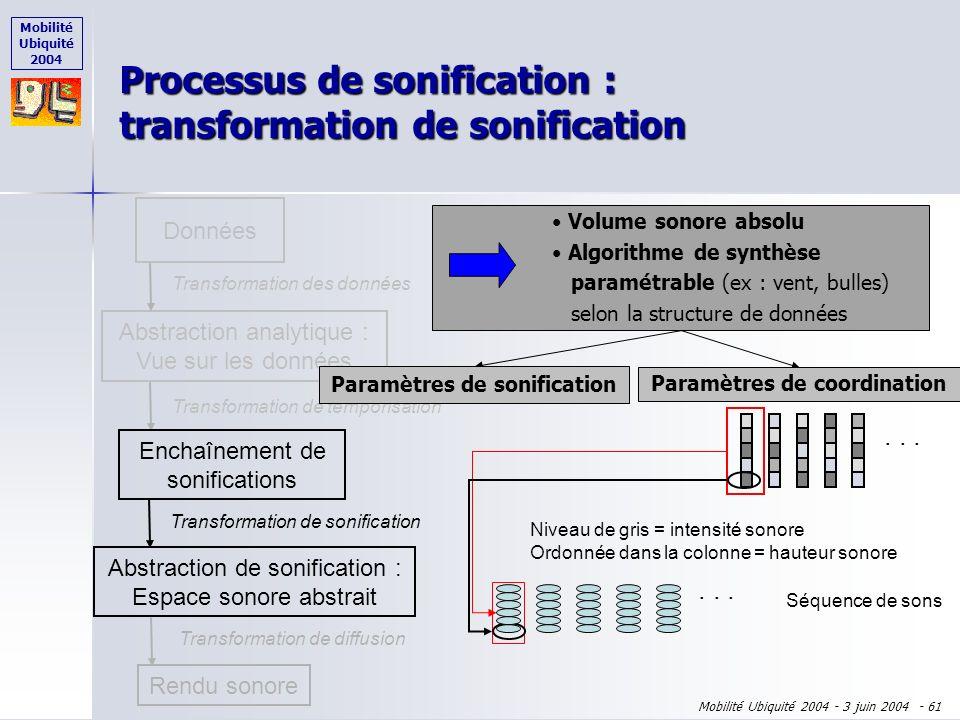 Mobilité Ubiquité 2004 Mobilité Ubiquité 2004 - 3 juin 2004 - 60 Processus de sonification : transformation de temporisation Données Abstraction analy