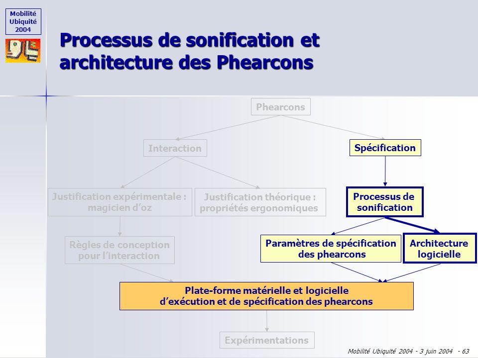 Mobilité Ubiquité 2004 Mobilité Ubiquité 2004 - 3 juin 2004 - 62 Séquence de sons... Processus de sonification : transformation de diffusion Données A