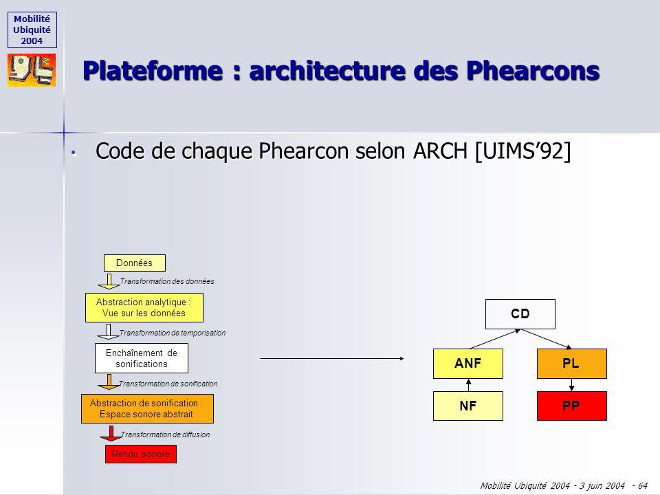 Mobilité Ubiquité 2004 Mobilité Ubiquité 2004 - 3 juin 2004 - 63 Justification théorique : propriétés ergonomiques Justification expérimentale : magic