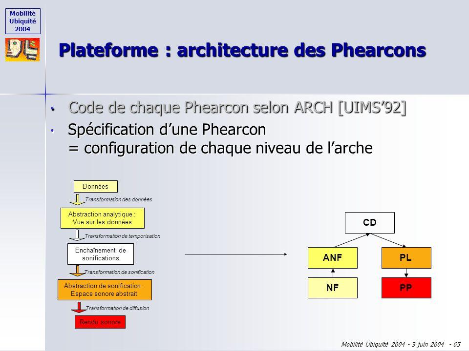 Mobilité Ubiquité 2004 Mobilité Ubiquité 2004 - 3 juin 2004 - 64 Code de chaque Phearcon selon ARCH [UIMS92] Code de chaque Phearcon selon ARCH [UIMS9