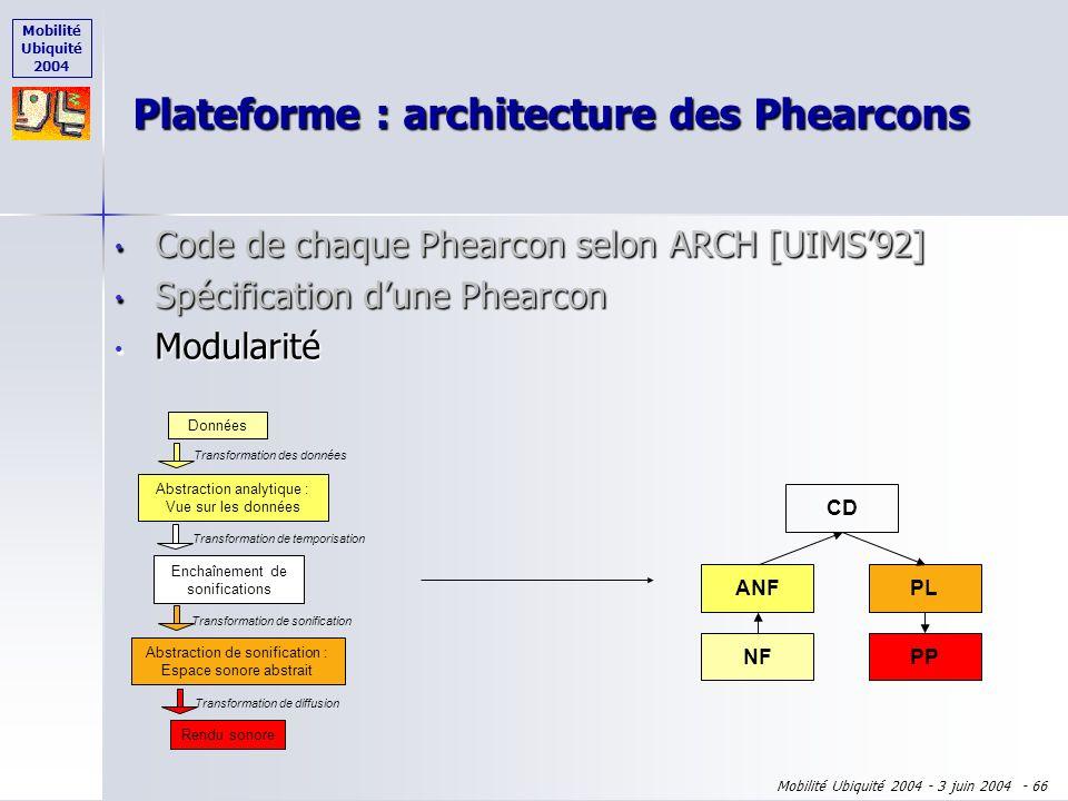 Mobilité Ubiquité 2004 Mobilité Ubiquité 2004 - 3 juin 2004 - 65 Code de chaque Phearcon selon ARCH [UIMS92] Code de chaque Phearcon selon ARCH [UIMS9