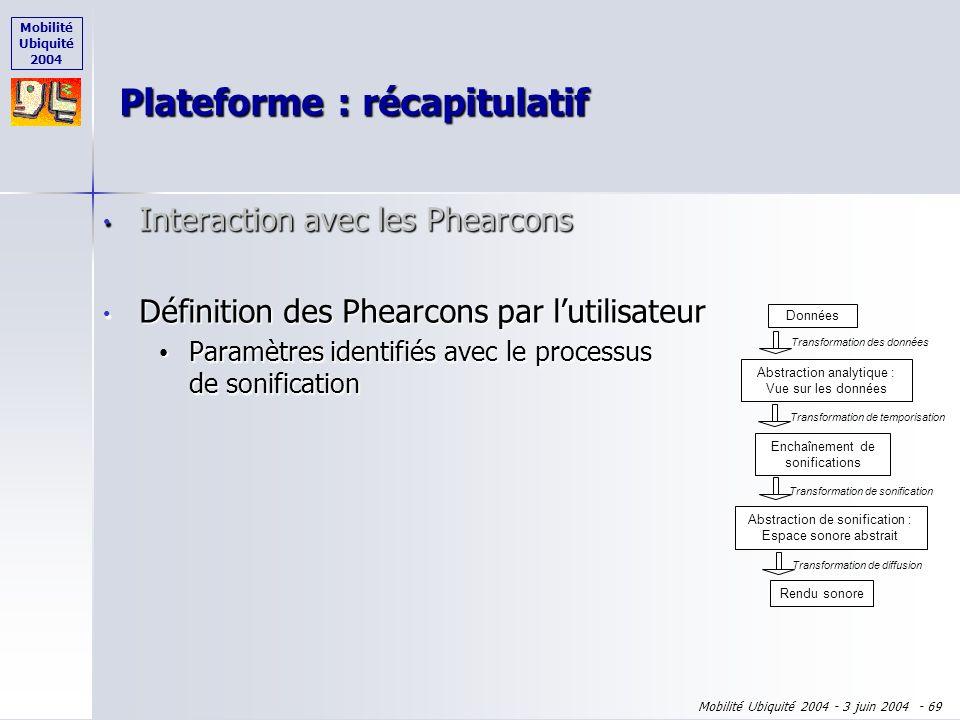 Mobilité Ubiquité 2004 Mobilité Ubiquité 2004 - 3 juin 2004 - 68 Interaction avec les Phearcons Interaction avec les Phearcons règles obtenues par lex