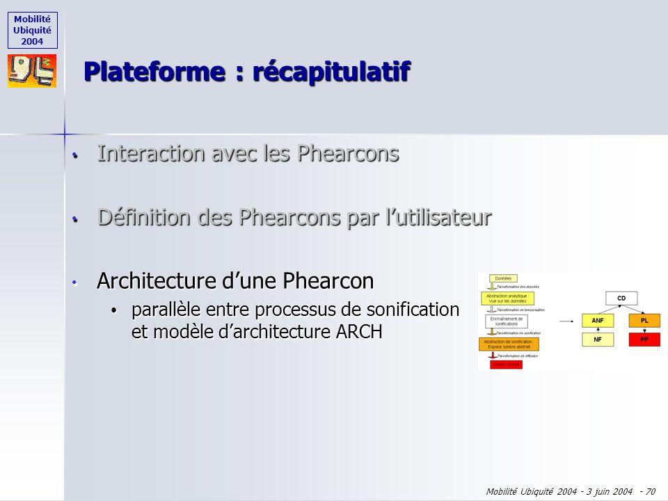 Mobilité Ubiquité 2004 Mobilité Ubiquité 2004 - 3 juin 2004 - 69 Interaction avec les Phearcons Interaction avec les Phearcons Définition des Phearcon