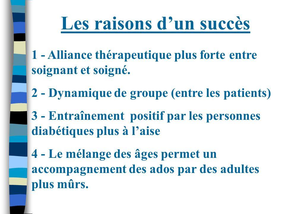 Les raisons dun succès 1 - Alliance thérapeutique plus forte entre soignant et soigné. 2 - Dynamique de groupe (entre les patients) 3 - Entraînement p