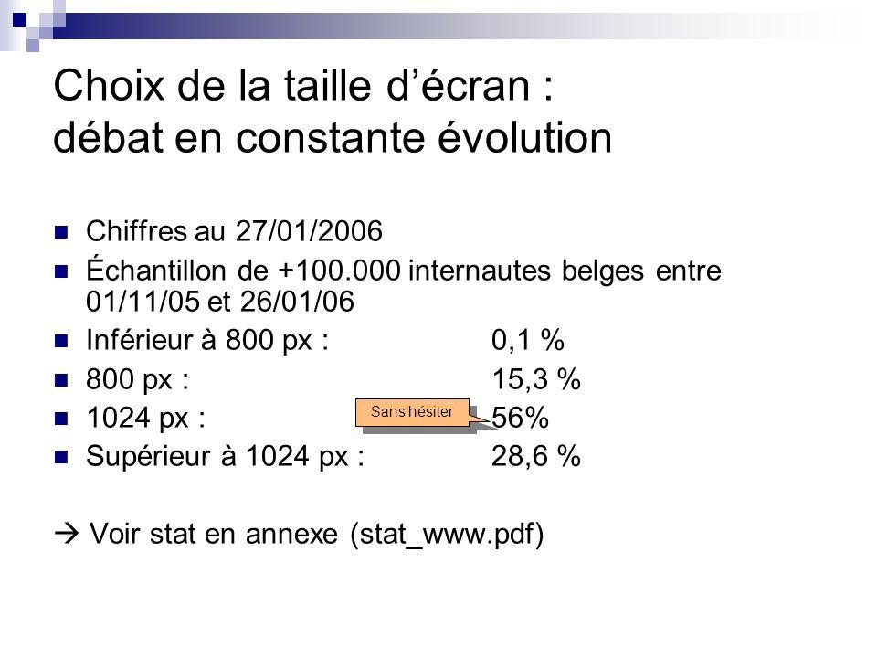 Choix de la taille décran : débat en constante évolution Chiffres au 27/01/2006 Échantillon de +100.000 internautes belges entre 01/11/05 et 26/01/06 Inférieur à 800 px : 0,1 % 800 px : 15,3 % 1024 px : 56% Supérieur à 1024 px : 28,6 % Voir stat en annexe (stat_www.pdf) Sans hésiter