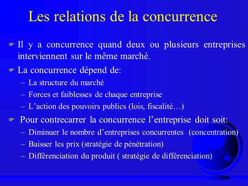 Les relations de la concurrence F Il y a concurrence quand deux ou plusieurs entreprises interviennent sur le même marché. F La concurrence dépend de:
