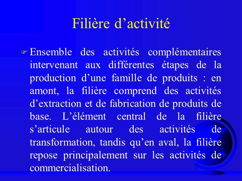 Filière dactivité F Ensemble des activités complémentaires intervenant aux différentes étapes de la production dune famille de produits : en amont, la