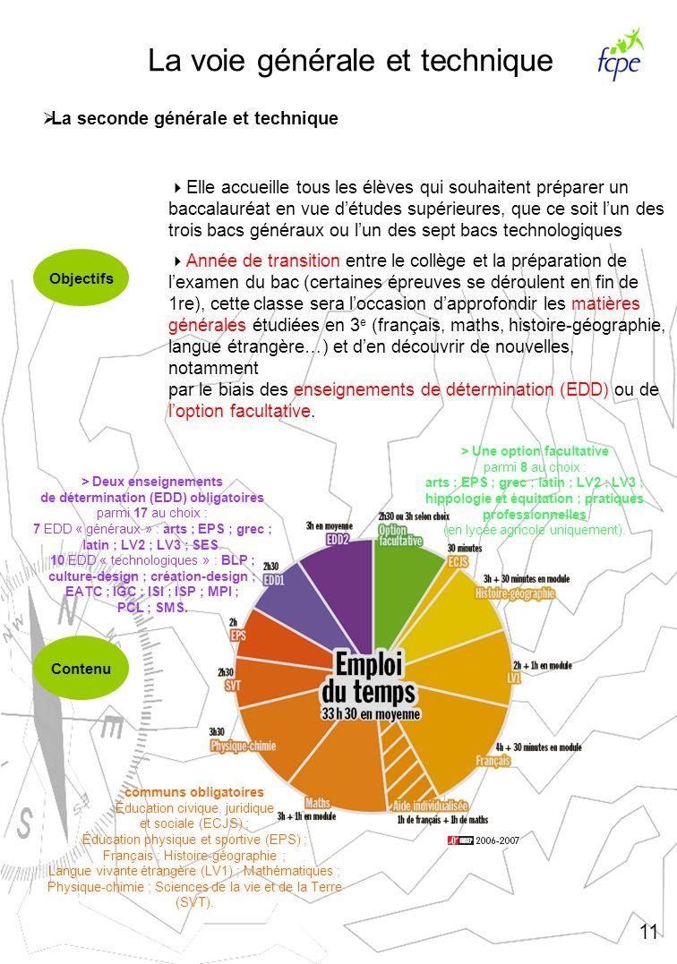 La voie générale et technique La seconde générale et technique Objectifs Contenu Elle accueille tous les élèves qui souhaitent préparer un baccalauréa