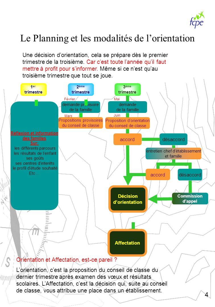 Le Planning et les modalités de lorientation Une décision dorientation, cela se prépare dès le premier trimestre de la troisième. Car cest toute lanné
