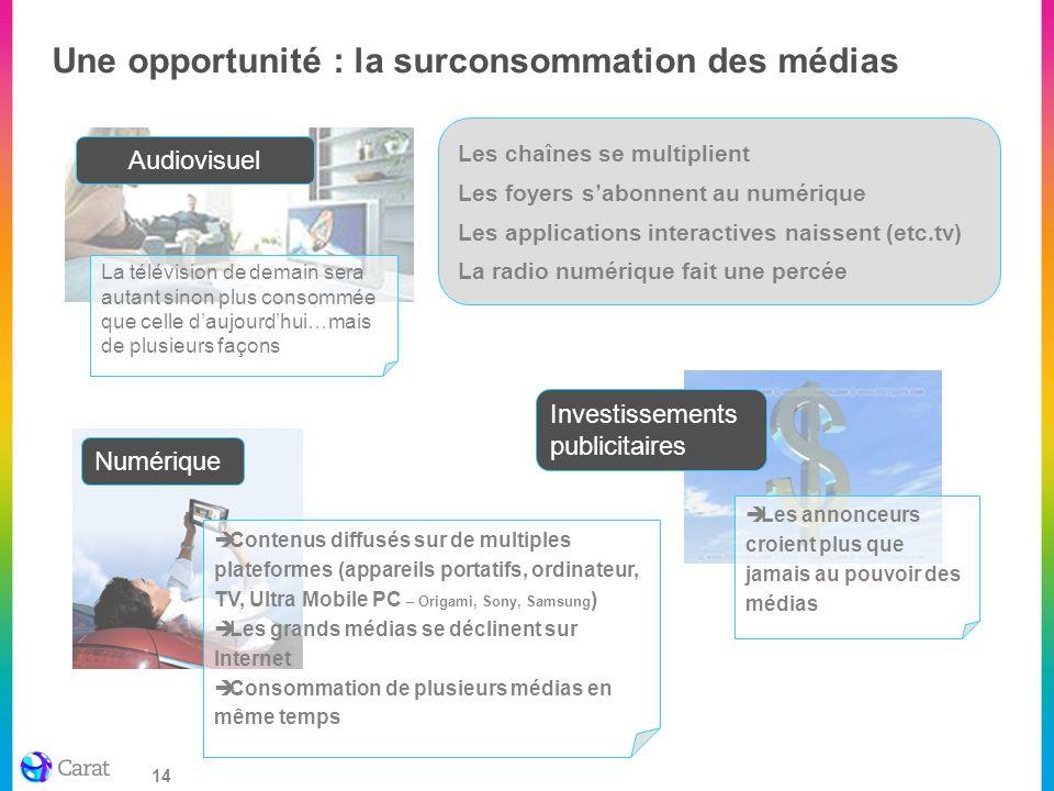 14 Une opportunité : la surconsommation des médias Les chaînes se multiplient Les foyers sabonnent au numérique Les applications interactives naissent