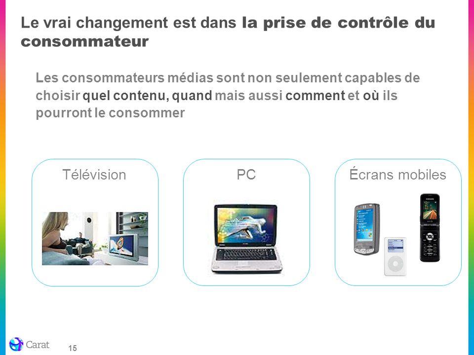15 Le vrai changement est dans la prise de contrôle du consommateur Les consommateurs médias sont non seulement capables de choisir quel contenu, quan