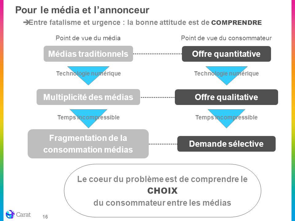 16 Pour le média et lannonceur Entre fatalisme et urgence : la bonne attitude est de COMPRENDRE Multiplicité des médias Médias traditionnels Fragmenta