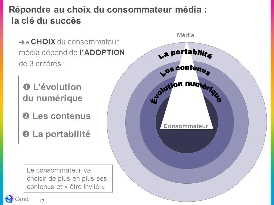 17 Répondre au choix du consommateur média : la clé du succès Le CHOIX du consommateur média dépend de lADOPTION de 3 critères : Les contenus Média Lé