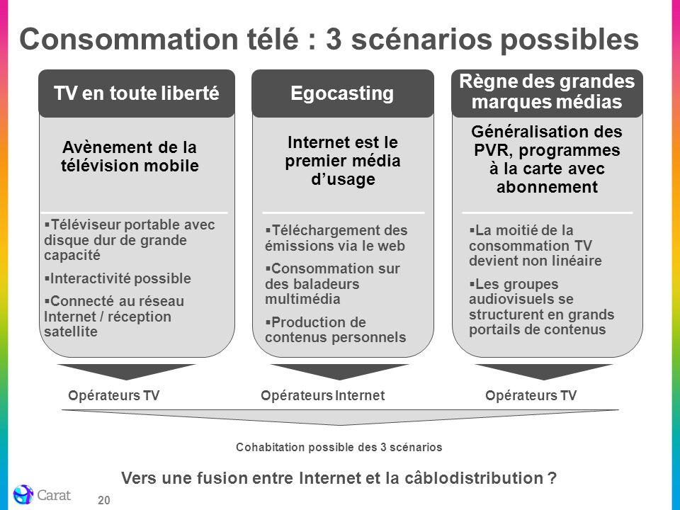 20 Consommation télé : 3 scénarios possibles Opérateurs Internet Opérateurs TV Avènement de la télévision mobile Téléviseur portable avec disque dur d