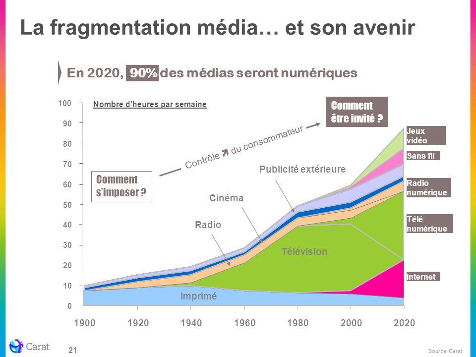 21 La fragmentation média… et son avenir En 2020, 90% des médias seront numériques Nombre dheures par semaine 100 Imprimé Internet Télévision Télé num