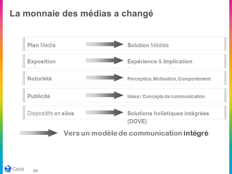 24 La monnaie des médias a changé Plan MediaSolution Médias ExpositionExpérience & Implication Notoriété Perception, Motivation, Comportement Disposit