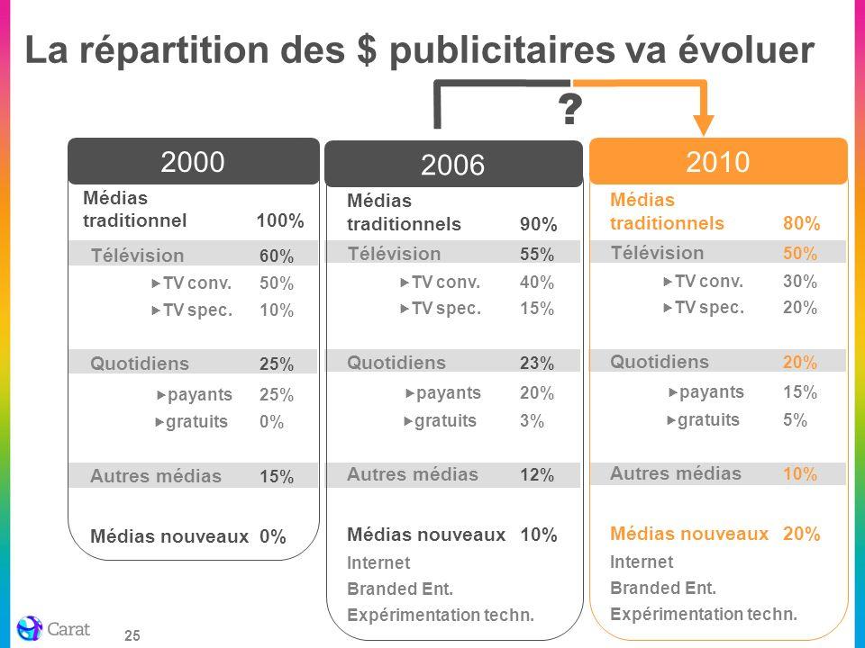 25 La répartition des $ publicitaires va évoluer 2000 Télévision 60% TV conv.50% TV spec.10% Quotidiens 25% payants25% gratuits0% Autres médias 15% Mé