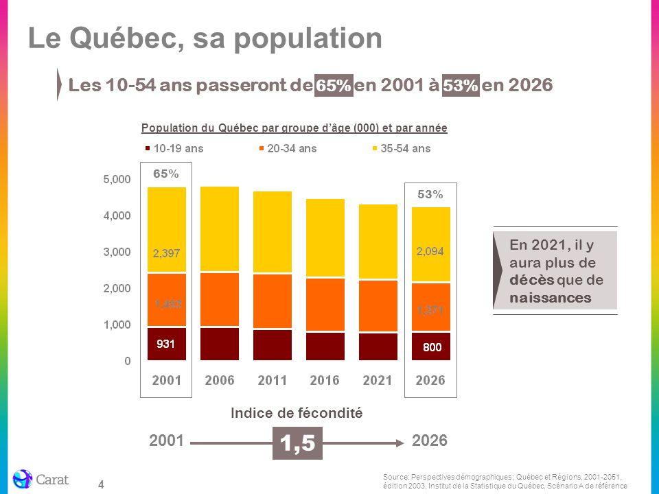 4 Les 10-54 ans passeront de 65% en 2001 à 53% en 2026 Indice de fécondité 20012026 1,5 En 2021, il y aura plus de décès que de naissances 65% 53% Pop