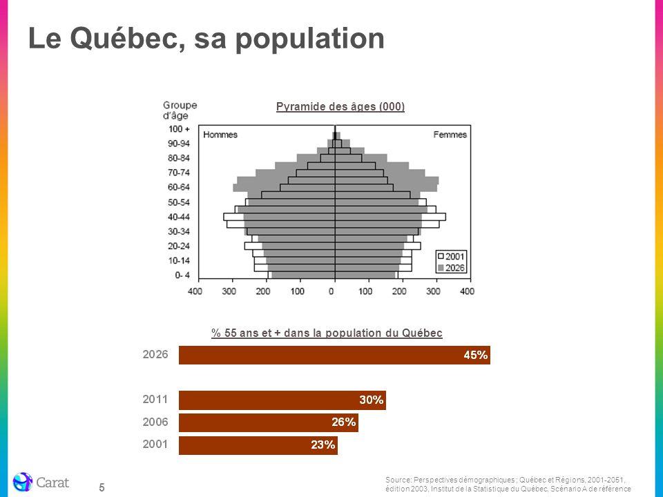 5 % 55 ans et + dans la population du Québec Pyramide des âges (000) Source: Perspectives démographiques ; Québec et Régions, 2001-2051, édition 2003,