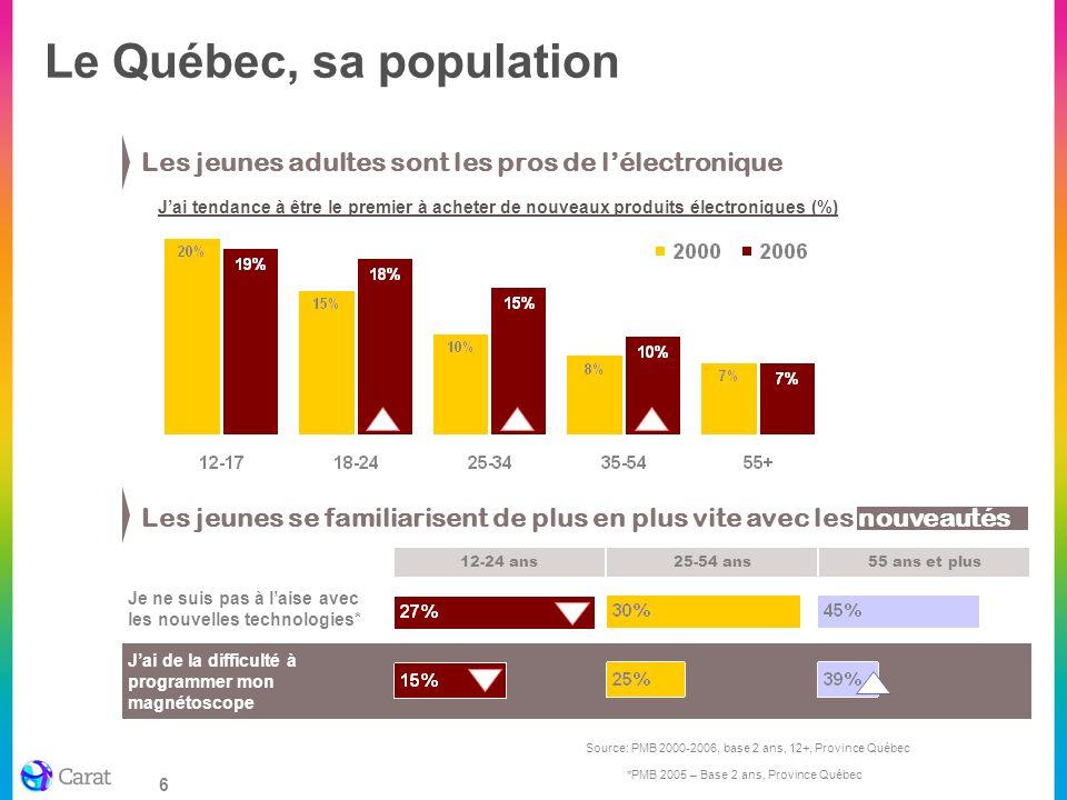 6 Source: PMB 2000-2006, base 2 ans, 12+, Province Québec Jai tendance à être le premier à acheter de nouveaux produits électroniques (%) Jai de la di