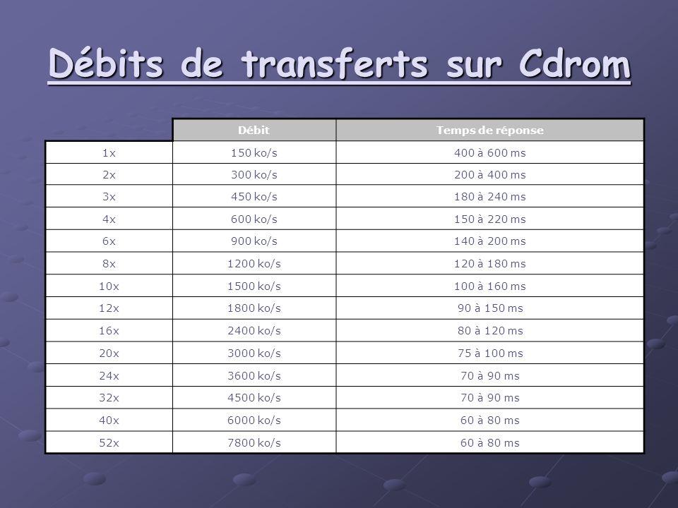 Débits de transferts sur Cdrom DébitTemps de réponse 1x150 ko/s400 à 600 ms 2x300 ko/s200 à 400 ms 3x450 ko/s180 à 240 ms 4x600 ko/s150 à 220 ms 6x900