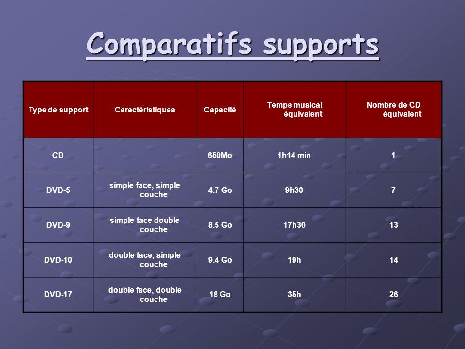 Comparatifs supports Type de supportCaractéristiquesCapacité Temps musical équivalent Nombre de CD équivalent CD 650Mo1h14 min1 DVD-5 simple face, sim