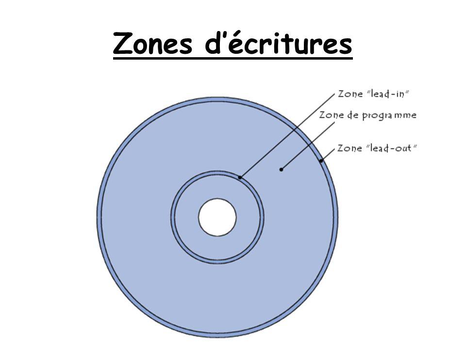 Zones décritures