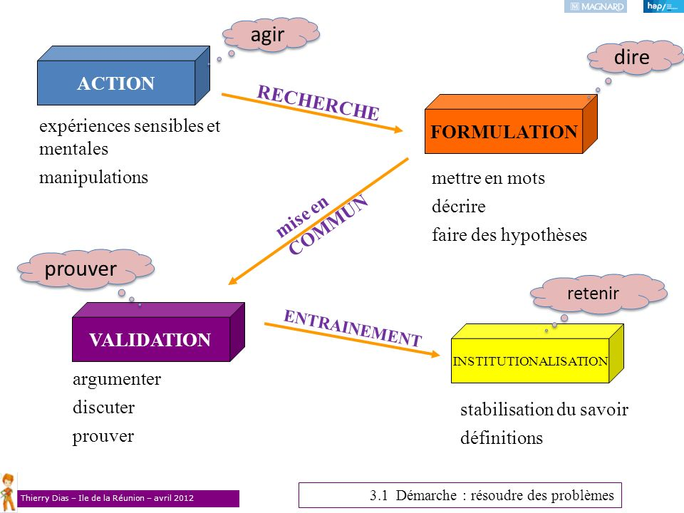 Thierry Dias – Ile de la Réunion – avril 2012 ACTION VALIDATION FORMULATION INSTITUTIONALISATION expériences sensibles et mentales manipulations mettr