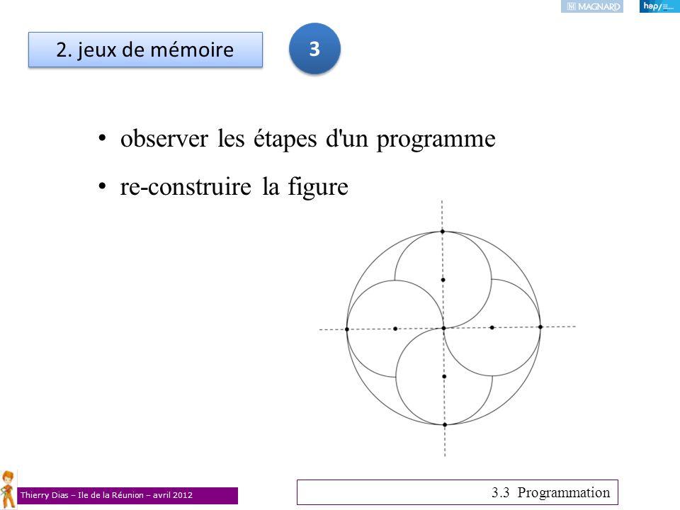 Thierry Dias – Ile de la Réunion – avril 2012 2. jeux de mémoire observer les étapes d'un programme re-construire la figure 3 3 3.3 Programmation