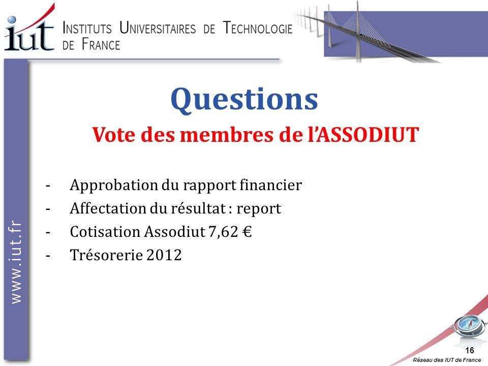 Réseau des IUT de France Questions Vote des membres de lASSODIUT -Approbation du rapport financier -Affectation du résultat : report -Cotisation Assod