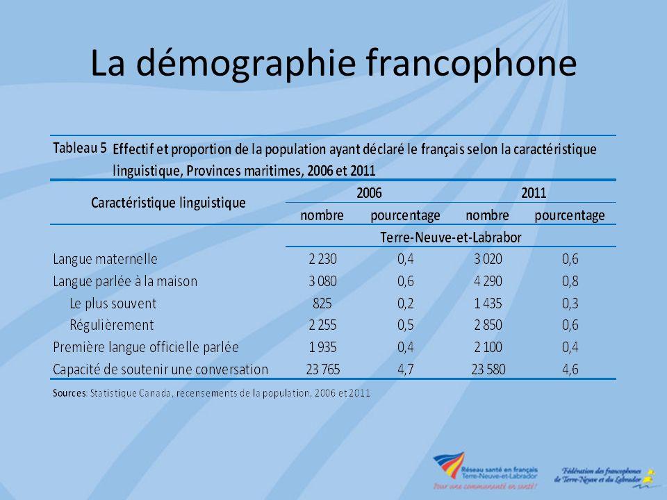 La démographie francophone