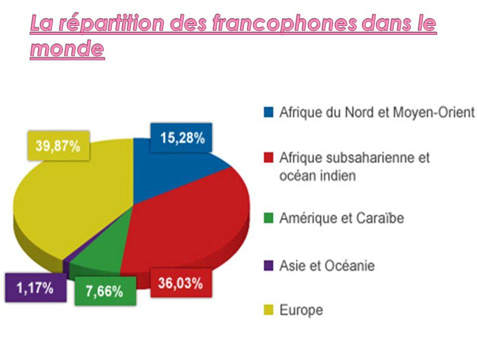 Les statuts officiels de la langue française à travers le monde Actuellement, 29 États souverains reconnaissent dans leur Constitution le français, dont 13 comme langue ocielle unique et 16 comme langue co- ocielle.