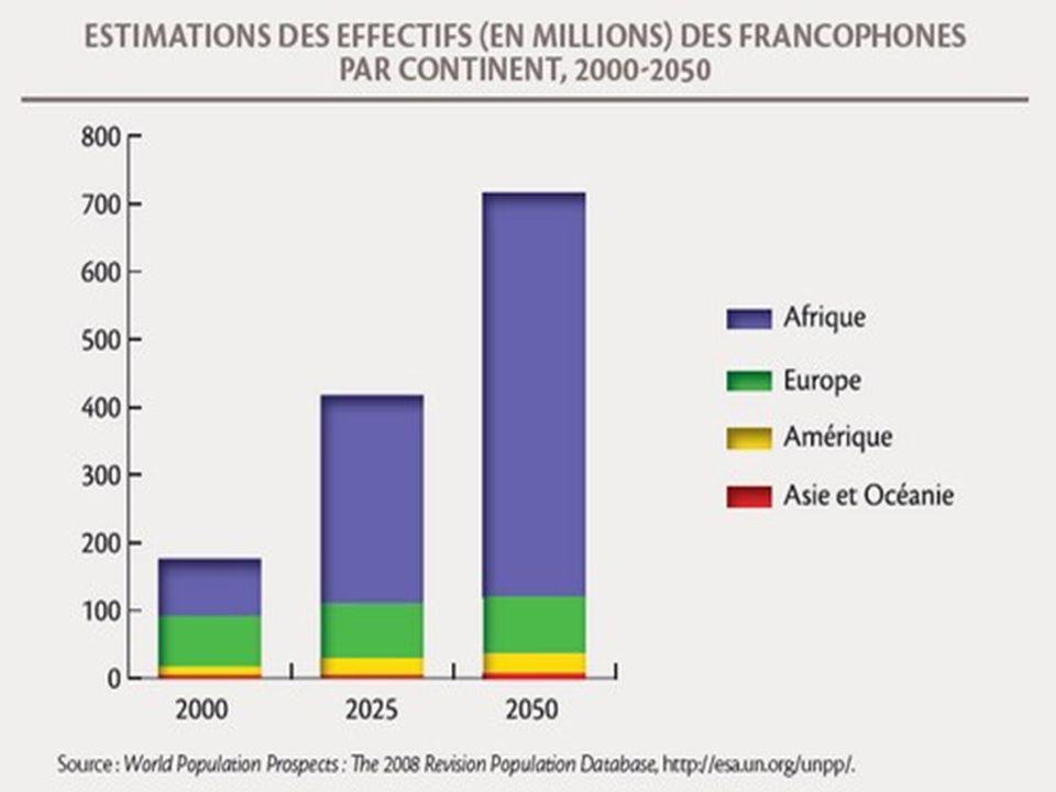 Au total, plus de 116 millions de personnes apprennent le français, dont environ la moitié comme une langue étrangère.