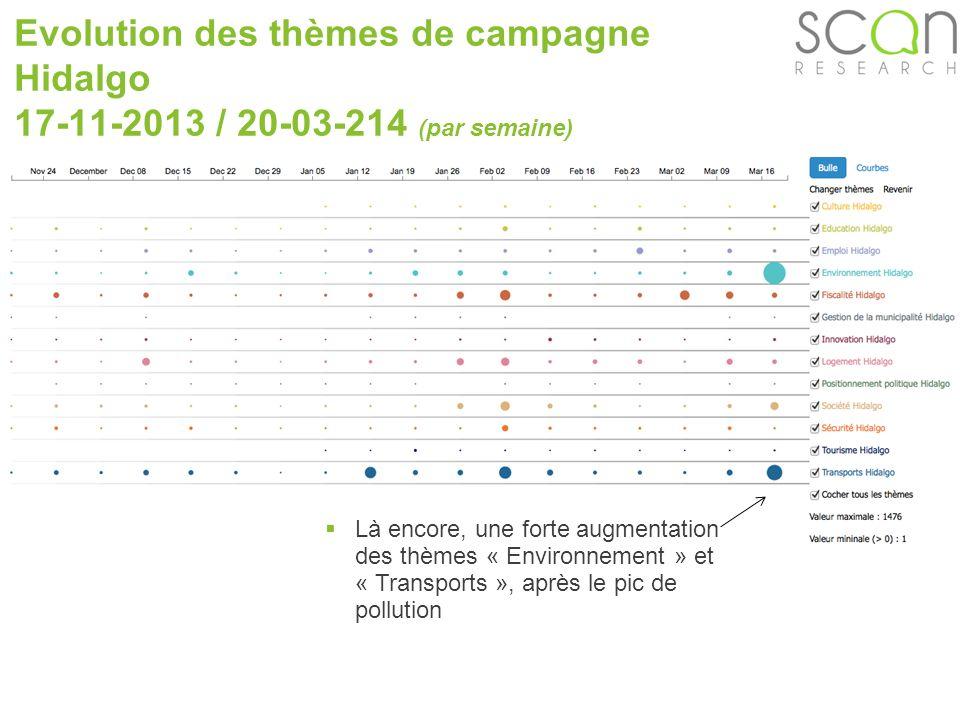 Scan-research Evolution des thèmes de campagne Hidalgo 17-11-2013 / 20-03-214 (par semaine) Là encore, une forte augmentation des thèmes « Environnement » et « Transports », après le pic de pollution